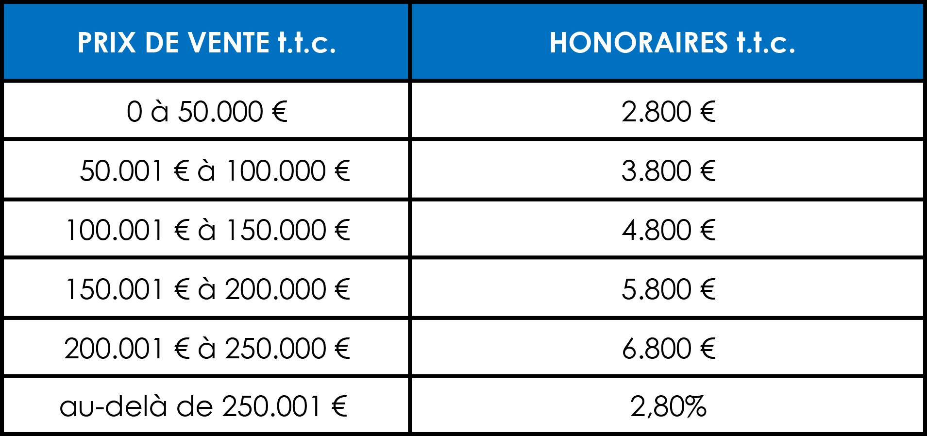 Honoraires d'agence lecou-immobilier 01.04.2021
